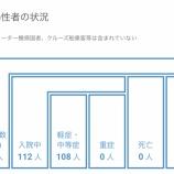 『【8月2日】浜松市で10名の新型コロナ感染症患者を確認、感染経路不明者はゼロに』の画像