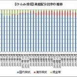 『【ひふみ投信】国内株好調で10月の海外株比率は減少する』の画像