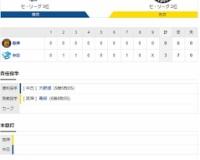 セ・リーグ D3-0T[10/14] 阪神零敗で3位転落。Bクラスも目前…青柳は7戦勝ちなし。ドラ2・井上は2三振。