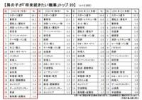 【調査】小学1年生の将来就きたい職業ランキング 1位は21年連続「スポーツ選手」サッカーは59%
