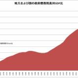 『日本国政府債務推移』の画像
