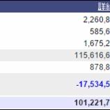 『週末(4月15日)の保有資産。1億0122万。』の画像