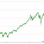 バンガードS&P500ETF(VOO)に投資するりんりのブログ