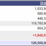 『週末(7月8日)の保有資産。1億2050万。』の画像