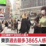 【速報】 東京 +3865