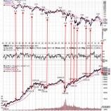 『米10年債の暴落は、米国株投資家にとって絶好の買い場である理由』の画像