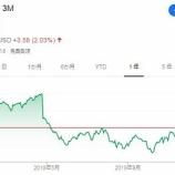 『【MMM】3Mの株価が180ドル回復!!防弾着事業の売却も完了したよ』の画像