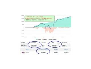 みんなのFXのシストレ、驚異の全7通貨・最新成績発表!夏に新登場した通貨も3カ月が経過!先日お伝えした以降も、ぐいぐい成績が伸びています!全通貨とも勝率100%達成中!