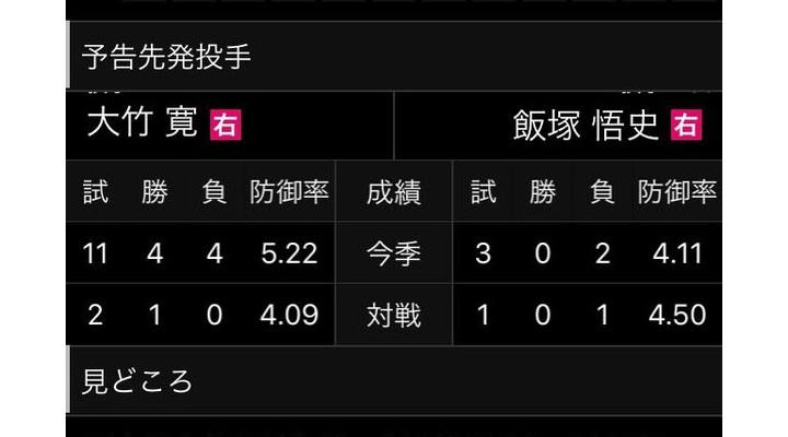 巨人・大竹寛 5回までの被打率.236