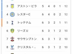 アーセナル(6試合8ゴール)マンC(5試合8ゴール)ソンフンミン(6試合8ゴール)←これwww