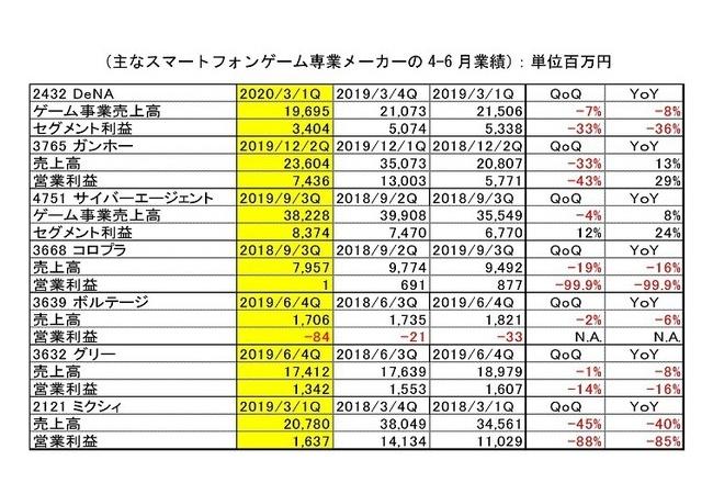 【悲報】コロプラ、営業利益100万円。前年比99%減