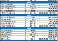 【グラブル】1ヶ月早いグラブル海開き!今年の水着は8月31日まで排出、これから何人追加が来るか、昨年までの傾向まとめ