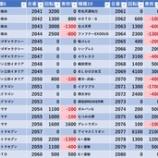 『3/15 エスパス高田馬場本店』の画像