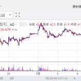 『MONACOIN暴落!99円~40円台に、、明日に迫る半減期でどうなる?』の画像