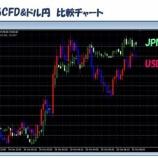 『FX業界初!MT4にCFD銘柄表示(日経225、NYダウ、金、原油)』の画像