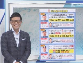 【悲報】立浪さん「ここまでの京田は50点、根尾は60点」