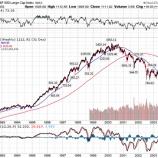 『【連続増配高配当株投資】なぜ、暴落を繰り返したタバコ株への投資が報われたのか』の画像