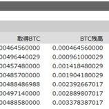 『第三次ビットコイン累投 7回目の買い付け』の画像