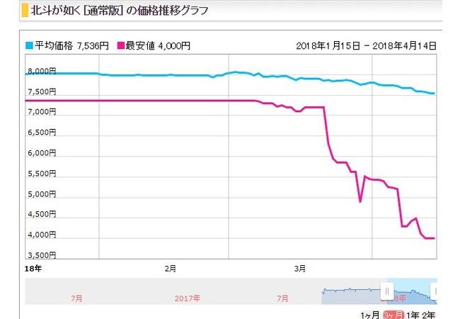 【悲報】北斗が如くさん、56%OFFになってしまう 4,000円(税込)