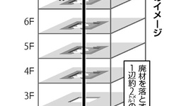 【横浜】まるでアクション映画! 7階の作業員が各階の板突き破り1階まで転落するも命に別条なし