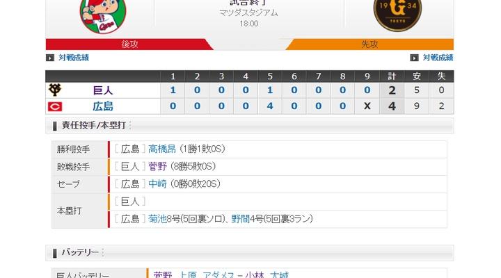 【 巨人試合結果・・・】<巨 2-4 広>巨人4連敗・・・先発・菅野、制球に苦しみ5回に4失点・・・