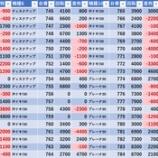 『8/27 マルハン新宿東宝ビル 旧イベ』の画像