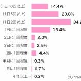 『「SNSに毎日ログイン」88.8%(MMD研究所調べ)=主婦パワー、恐るべし【湯川】』の画像
