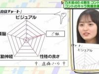【乃木坂46】遠藤さくら、ビジュアル自己評価0.5の激低評価...