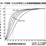 『呼吸の主役の酸素と名脇役の二酸化炭素』の画像