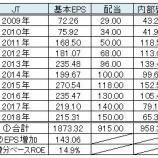 『バフェット流で経営者の投資能力をチェックする(日本株編)』の画像