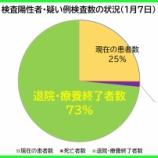 『【新型コロナ】1月7日(木)、埼玉県の現在の患者数は昨日より「414人増加」の計4121人に。38人の方が退院・療養終了されました(新たな陽性者は過去最多460人)。』の画像