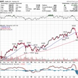 『【悲報】アップル、中国市場では負け組か 業績見通しの下方修正で株価は暴落!! 』の画像