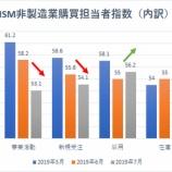 『【ISM非製造業景況指数】三年ぶりの低水準も、投資家は強気相場から降りるべからず』の画像