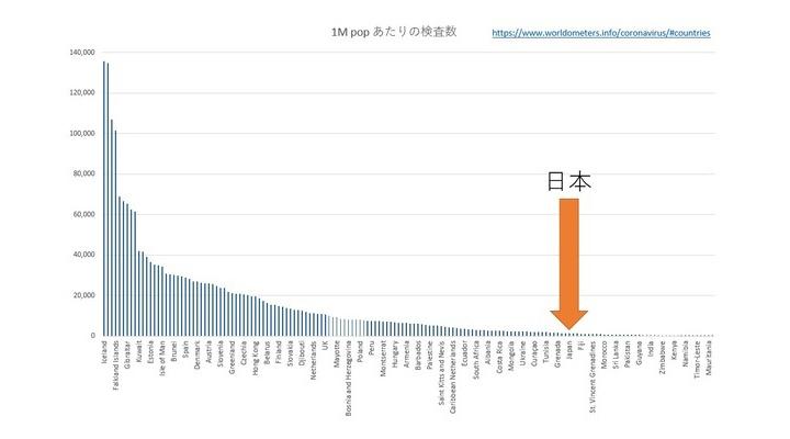 【悲報】日本、100万人あたり検査数で世界122位だった…