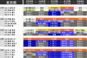 【悲報】希望の党・長島昭久「河野太郎大臣、自民の選挙応援はやめて!特に私の東京21区は来ないで!」