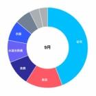 『[家計簿]9月の支出』の画像