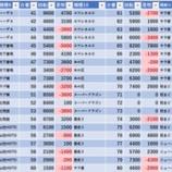 『8/12 コンサ成増スロ館 旧イベ』の画像