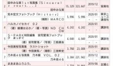 【乃木坂46】二週目に1.5万超えすごい!山下美月写真集堂々の1位!