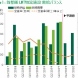 『富士物流・荷動きが10月以降悪化(カーゴニュース2019年11月5日号)』の画像