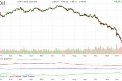 ガソリン価格、過去最長の26週連続値下がり、140円下回る