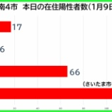 『【新型コロナ】新たな陽性数 1月9日(土)、戸田市17人・蕨市6人・川口市66人・さいたま市118人(暫定値)。埼玉県は295例発表。』の画像