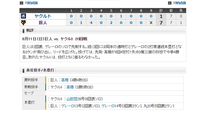 【 巨人試合結果!】< 巨 7-1 ヤ > 巨人4連勝!ゲレーロ2打席連続弾!丸20号!先発・高橋6回1失点で4勝目!