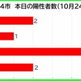 『【新型コロナ】新たな陽性数 10月24日(土)、戸田市2人・蕨市1人・川口市5人・さいたま市2人。埼玉県は30例発表。』の画像
