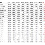 『グランパ小岩 3/24~3/30の差枚データ』の画像