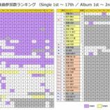 『【乃木坂46】乃木坂『1st〜17th 楽曲参加数ランキング』をご覧ください!!!』の画像