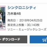 『【乃木坂46】ついにAKB超え!『シンクロニシティ』オリコン6日目売上30,143枚で累計1,116,183枚を記録!!!』の画像