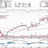 『【XOM】エクソン・モービル失望売りで急落も投資家は楽観的になっていい理由』の画像