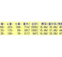 5/31(日)の好走期待馬リスト