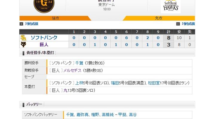 【 巨人試合結果・・・】< 巨 3-8 ソ > 巨人逆転負け・・・6回に満塁HR、そして8回にも2ランを浴び逆転負け・・・