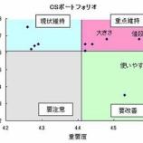 『CSポートフォリオ分析』の画像